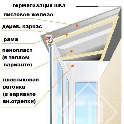 Установка балконной крыши