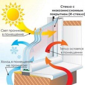 Повышение эффективности пластиковых окон