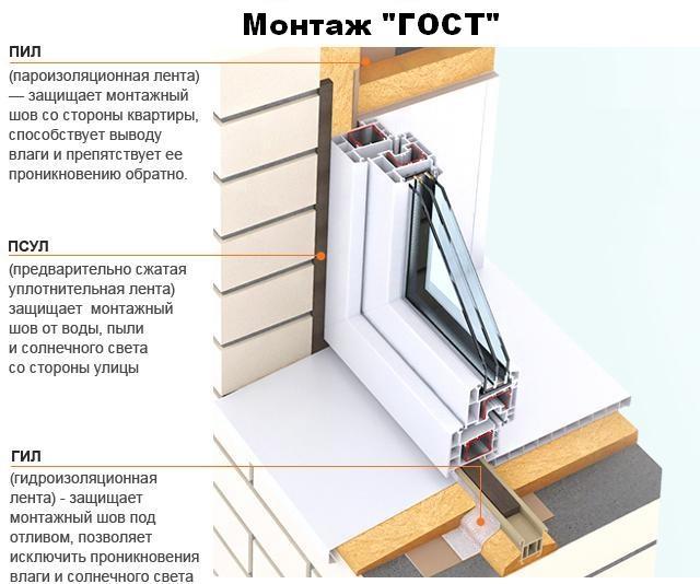 Герметизация швов панельных домов в саратове